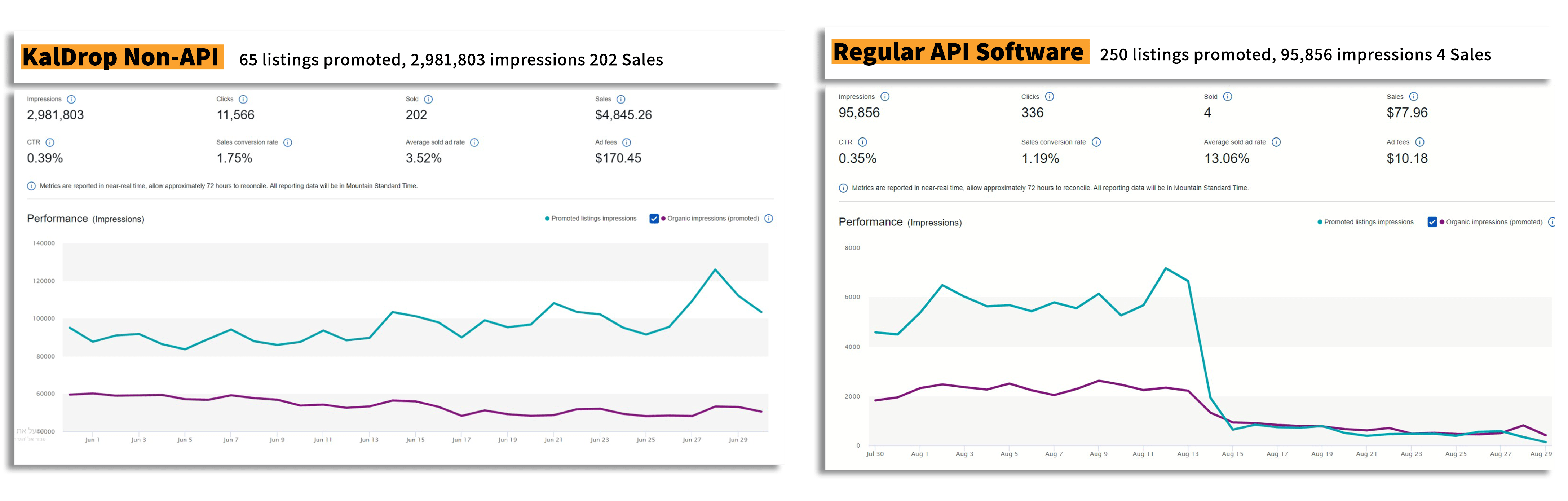 The difference between API to Non API ebay to API monitor